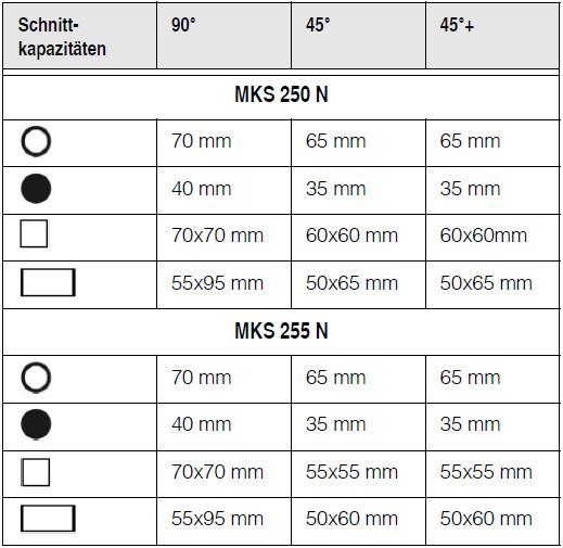 Таблица хар-к МКS 250 N + МКS 255 N